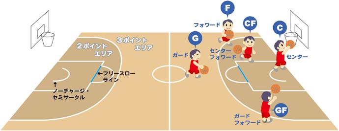 基本ルールと得点方法のイメージ図