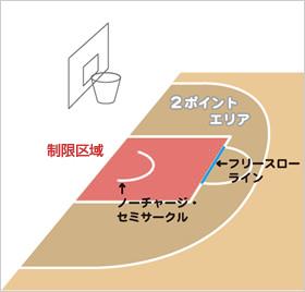 3秒ルールのイメージ図