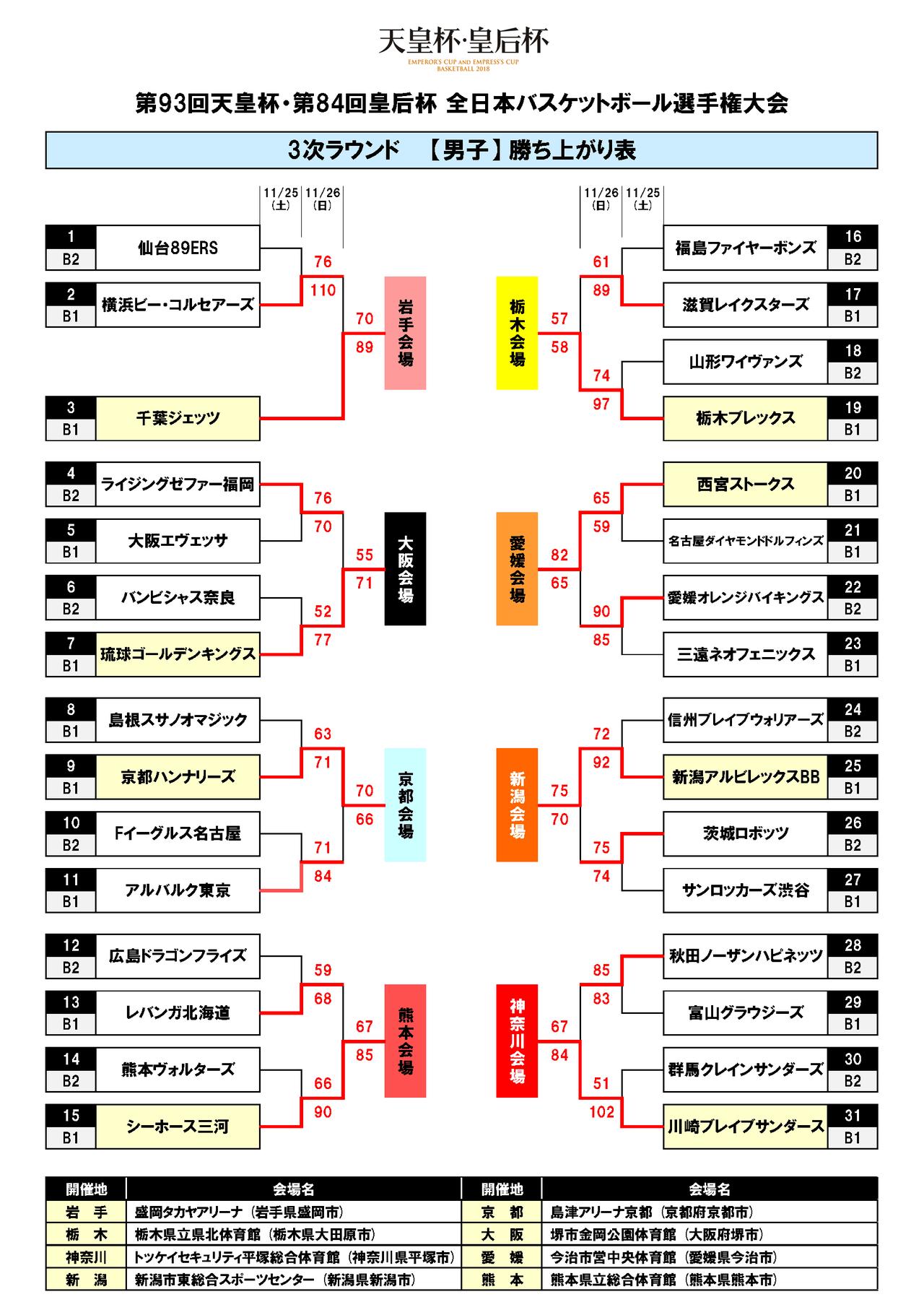天皇杯 3次ラウンド トーナメント表