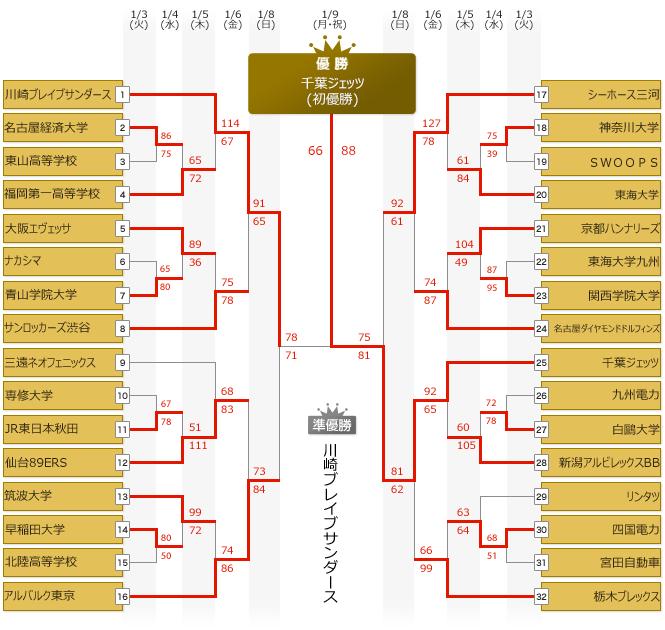 オールジャパン2017トーナメント表