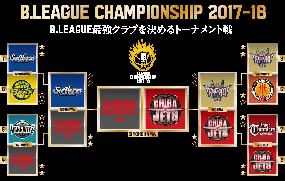 B.LEAGUE最強クラブを決めるトーナメント戦