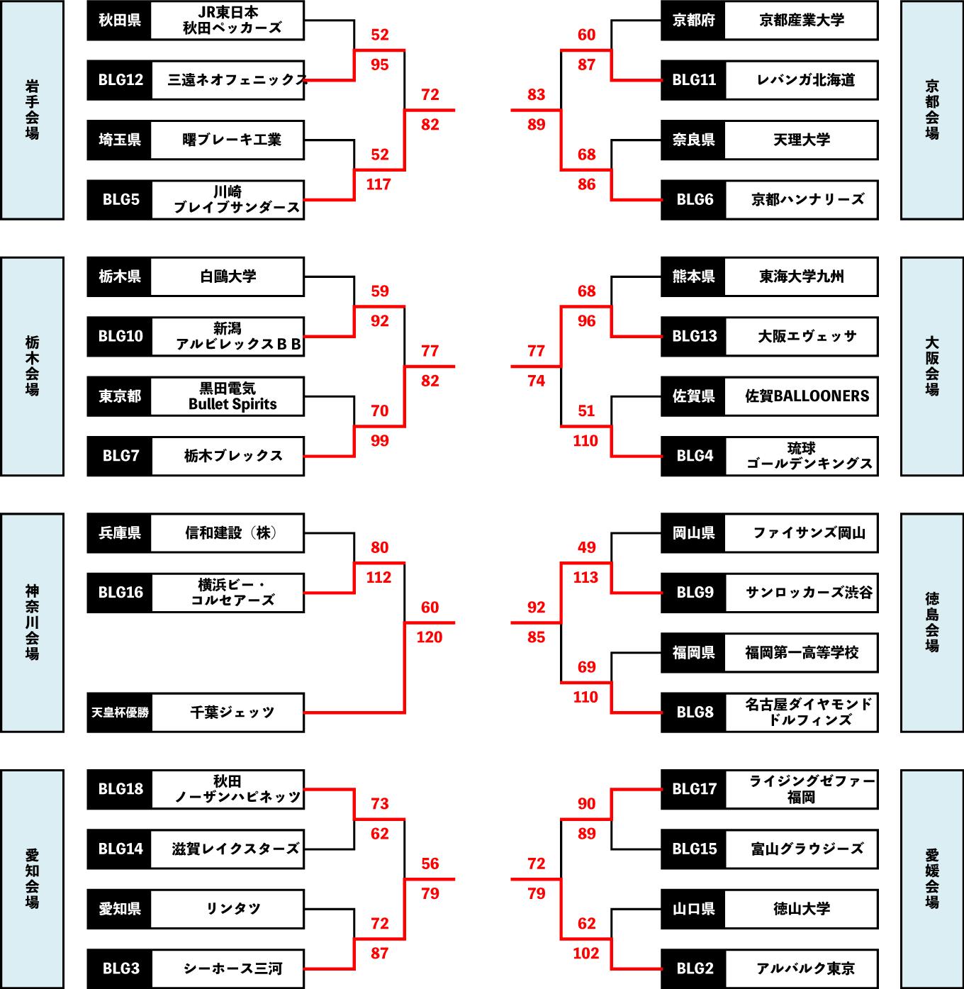 天皇杯 2次ラウンド トーナメント表