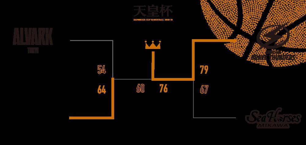 天皇杯 ファイナルラウンド トーナメント表